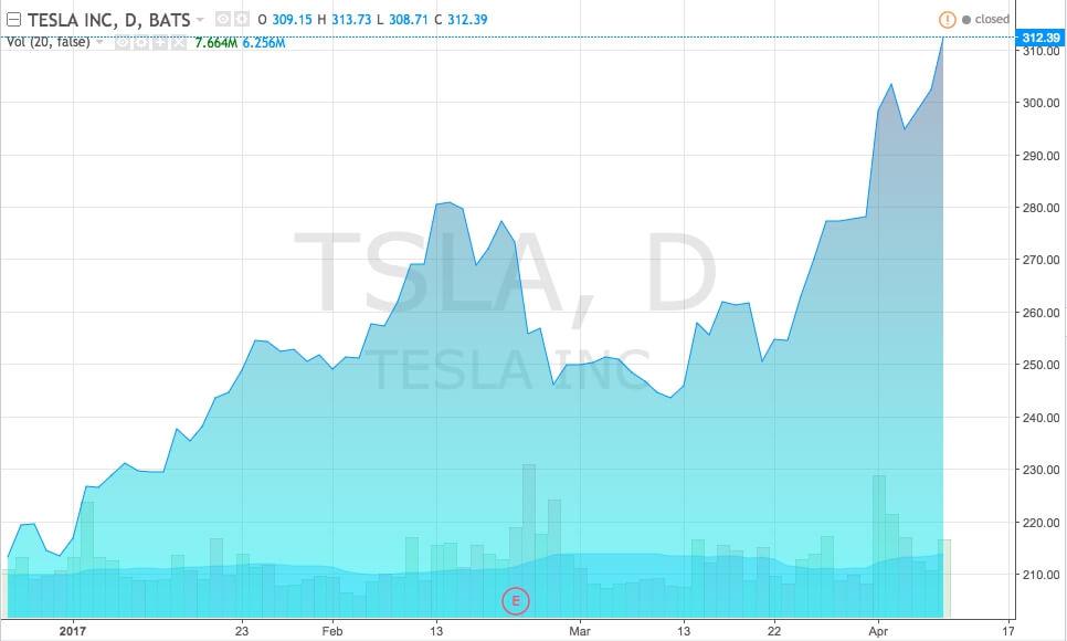 График акций Tesla, Inc. (TSLA), Consumer Goods