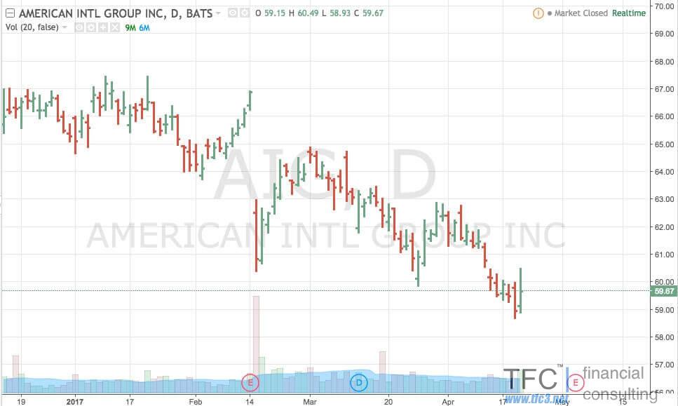 Пример нисходящего тренда для акций American International Group (AIG)