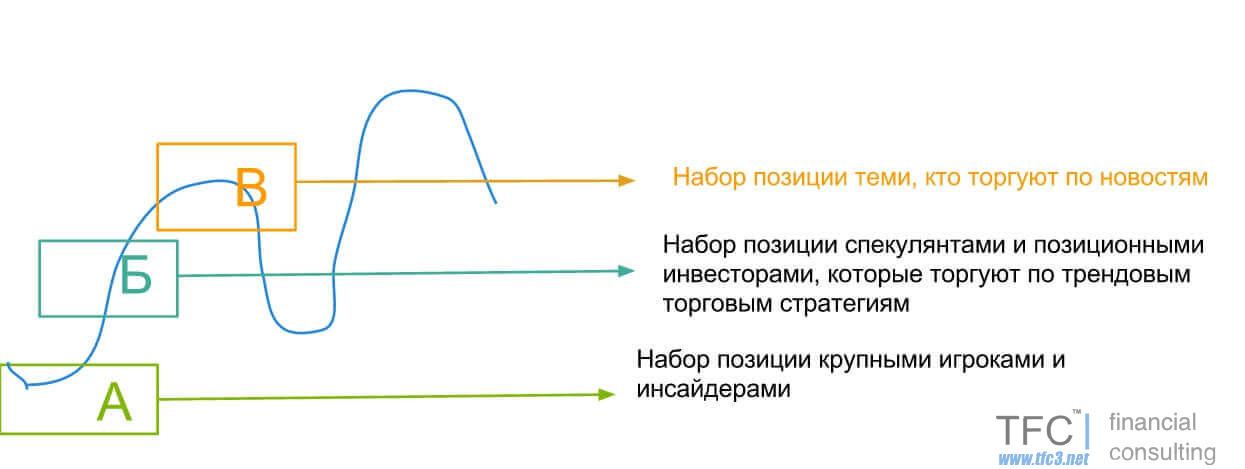 Схема трендового движения