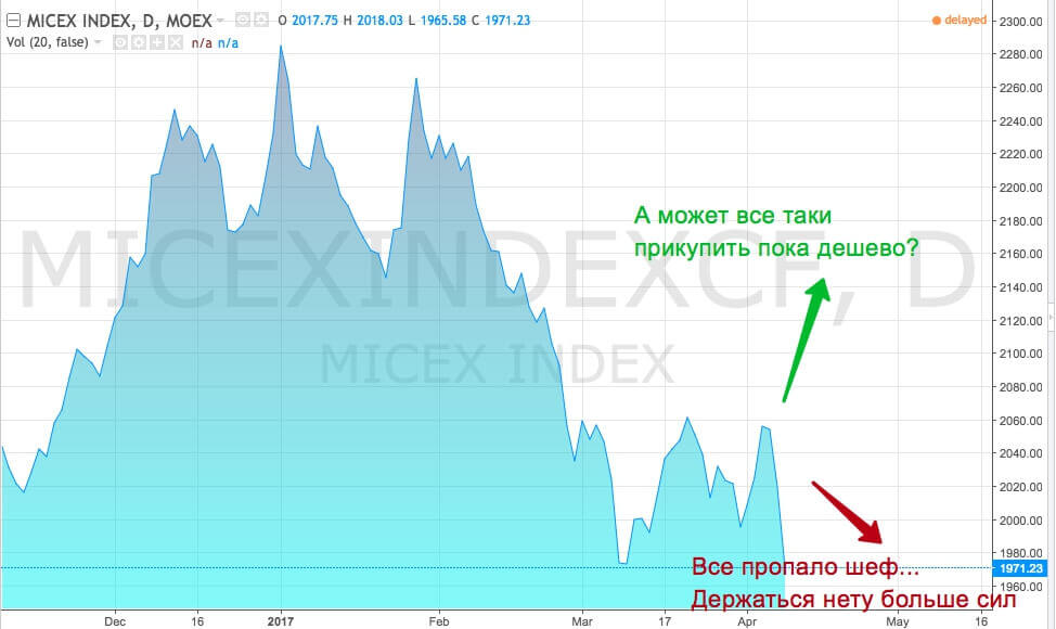 Российский фондовый рынок: итоги 1 квартала 2017 года