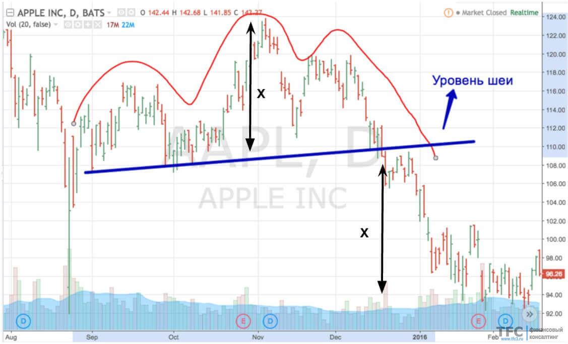 """Пример фигуры """"Голова и плечи"""" с акциями Apple"""
