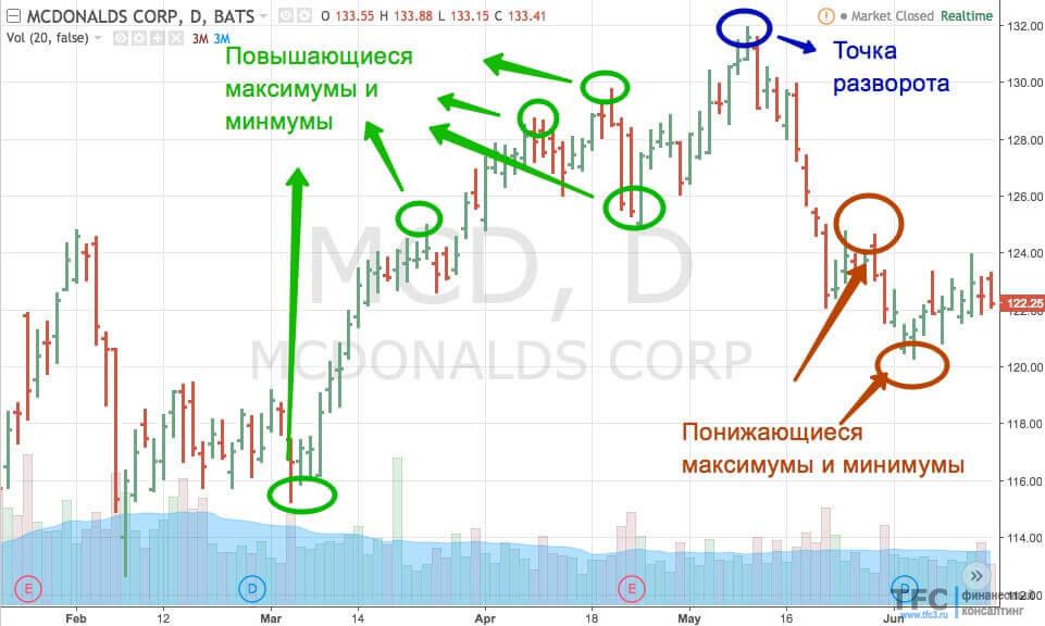 Пример смены восходящего тренда с акциями McDonalds