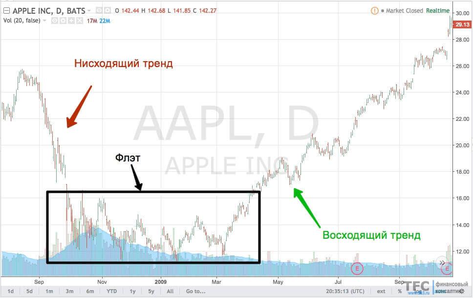 Пример чередований трендов с акциями Apple (2008-2009 год)