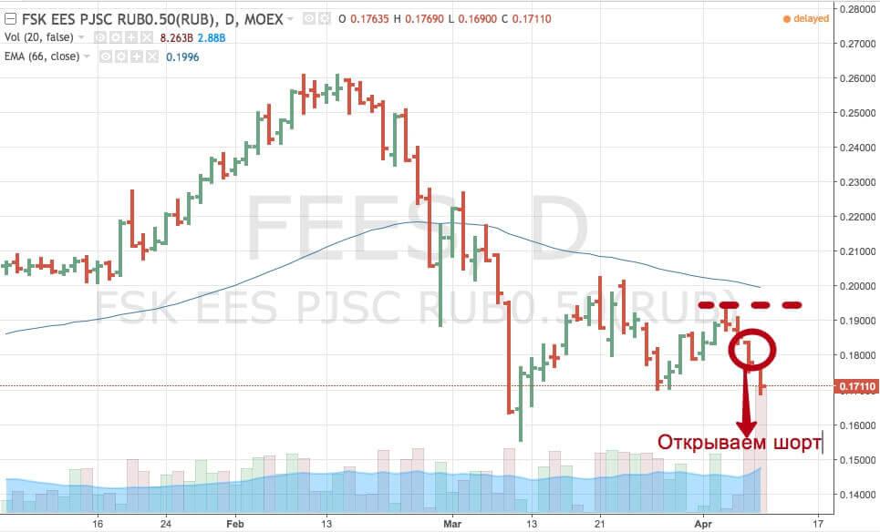 Продать акции ФСК ЕЭС