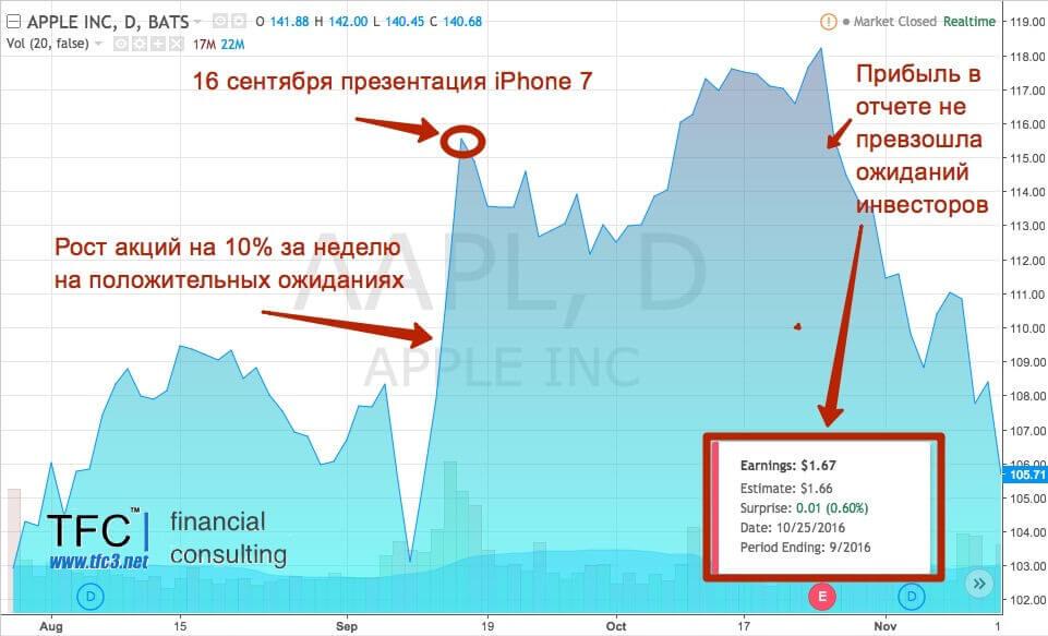 пример графика акций Apple перед и после презентации iPhone7