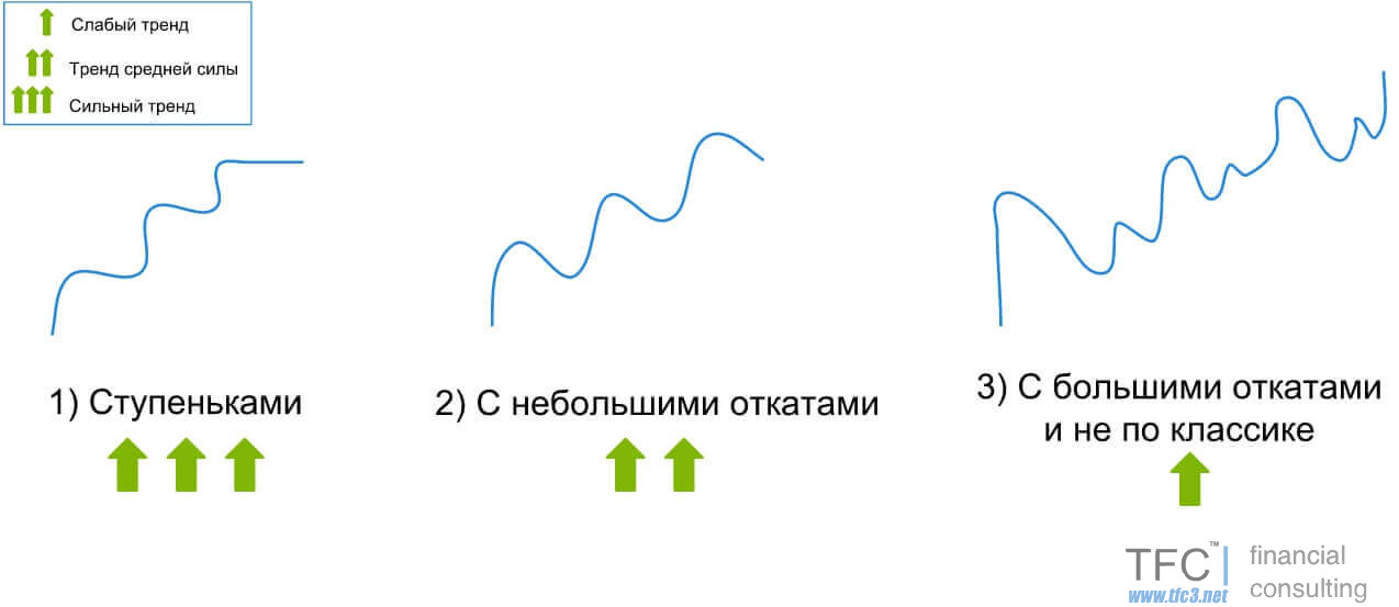 Три типа трендовых движений