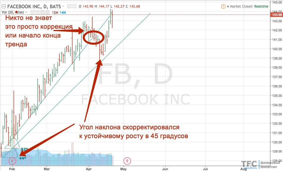 Пример коррекции угла наклона тренда с акциями Facebook (FB)