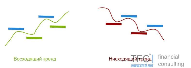 Как определить тренд (3 способа проверенных временем)