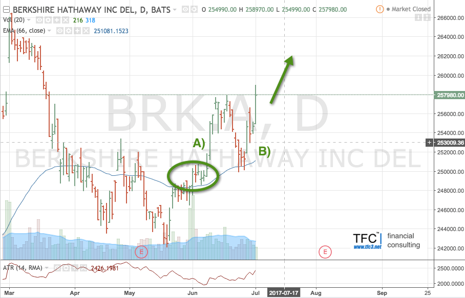 Пример точки входа на акциях Berkshire Hathaway Inc