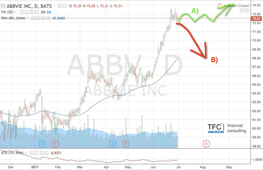 Вероятна коррекция после роста (на примере акций Abbvie Inc.)