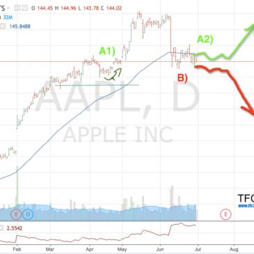 5 моделей движения цены в восходящем тренде