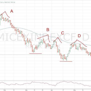 Российский фондовый рынок — Итоги Июня 2017