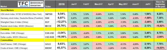 Во что инвестировать в Августе 2017? (ежемесячный обзор)