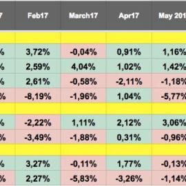 Во что инвестировать в Сентябре 2017? (ежемесячный обзор)