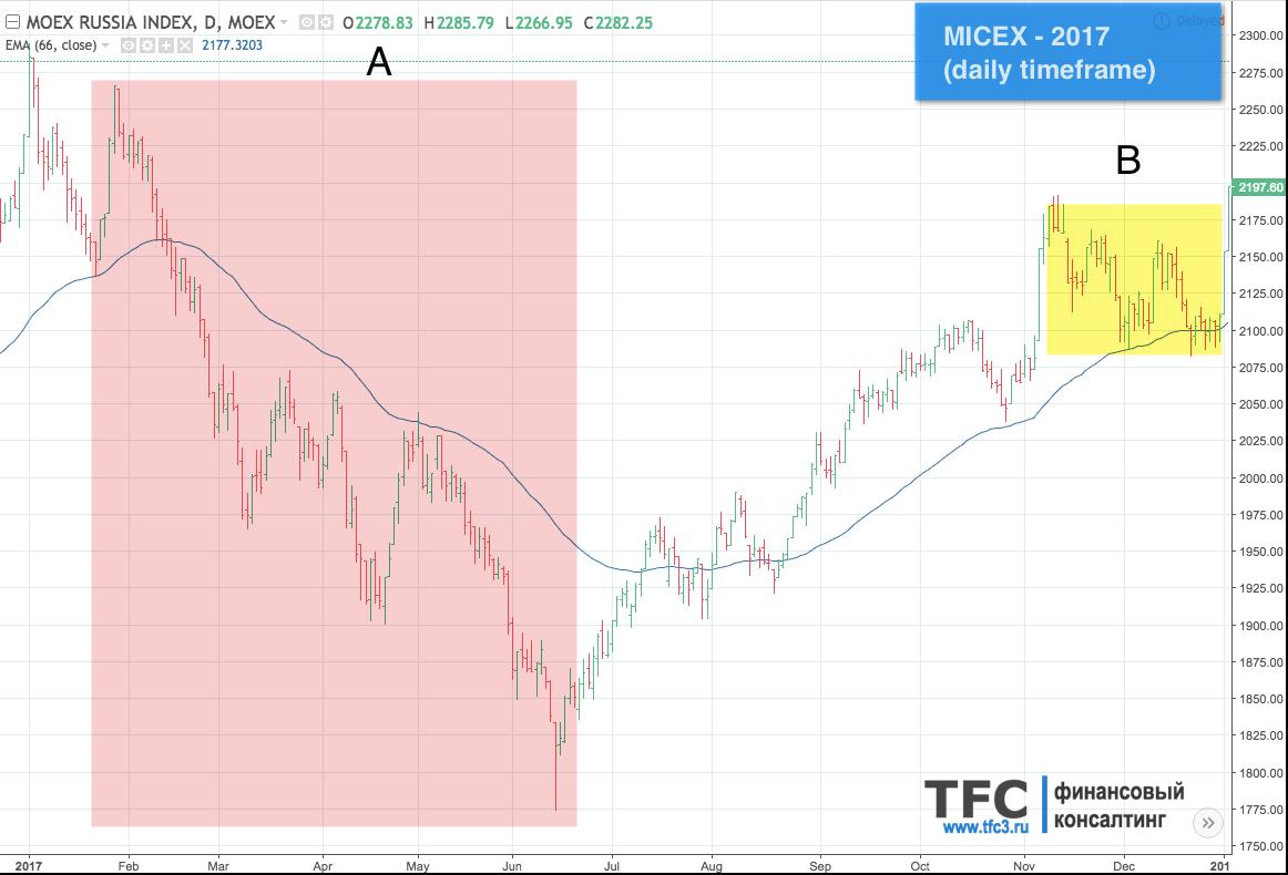 Российский фондовый индекс MICEX за 2017 год