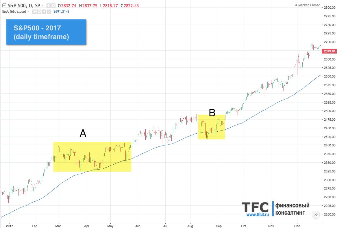Американский фондовый индекс S&P500 за 2017 год