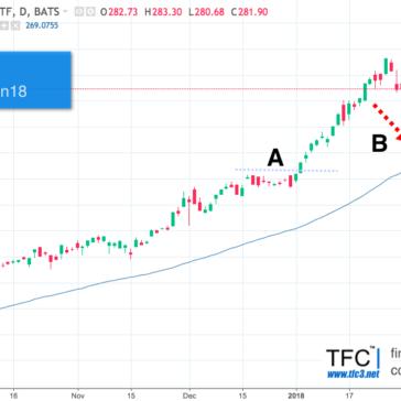 Фондовый рынок во что инвестировать в Феврале 2018? (ежемесячный обзор)