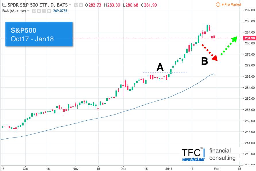 Американский фондовый индекс S&P500