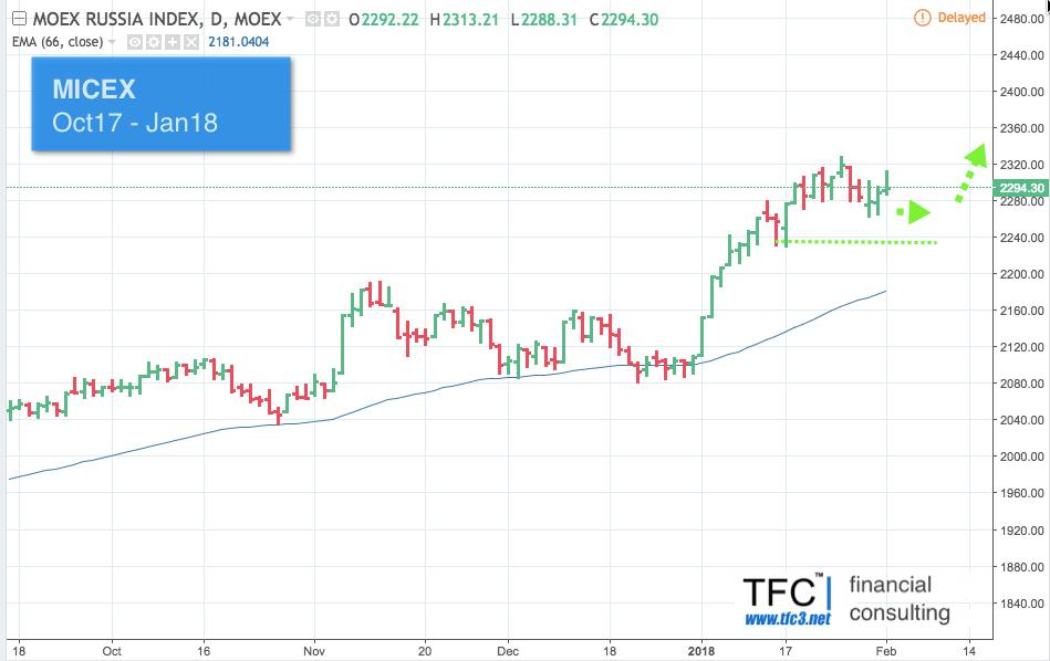 Российский фондовый индекс MICEX