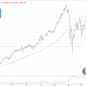 Фондовый рынок во что инвестировать в Апреле 2018? (ежемесячный обзор)